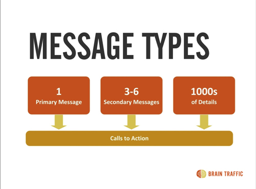 A diagram showing message types which lead to a call to action