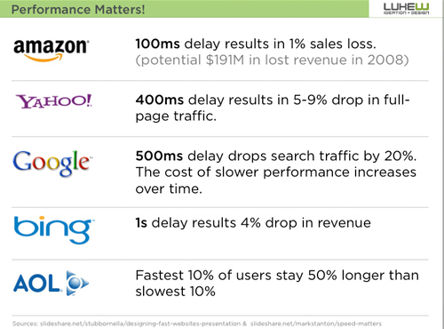 This slide illustrates how drop-off rates increase when page loads slow down.