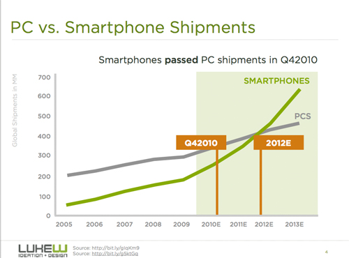 Mobile Device shipments are outpacing PCs