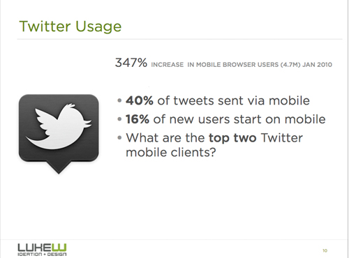 Mobile usage stats for Twitter