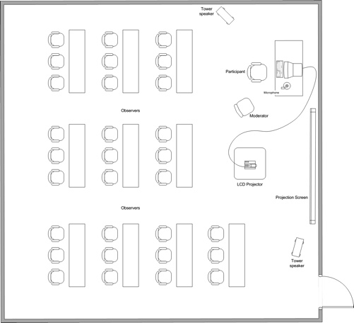 The room layout for a 30-observer usability test