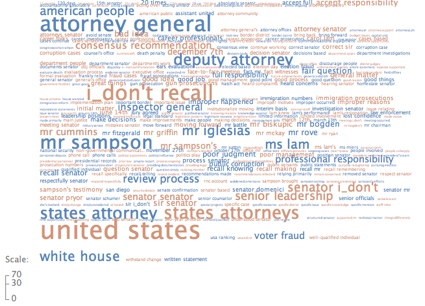 Tag cloud from IBM's Many Eyes of Gonzales' testimony